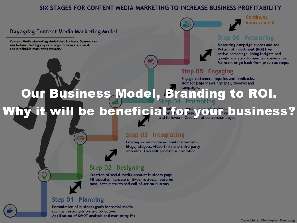 profitability of network marketing business in Business experts contend that network marketing was only  system does not  guarantee profits and majority of members drop out along the.